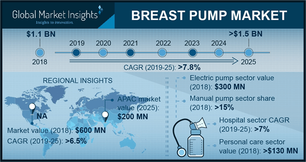 U.S. Breast Pump Market, By Product