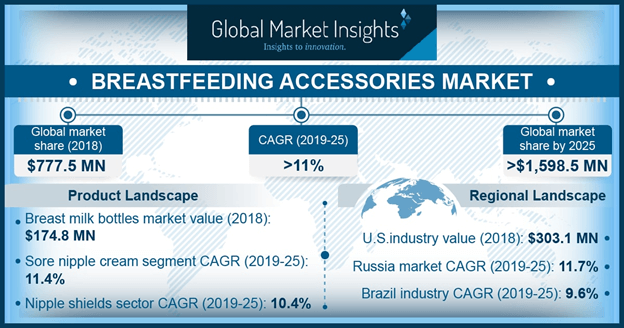 U.S. breastfeeding accessories market, by product, 2018 & 2025 (USD Million)