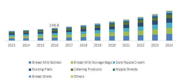 U.S. Breastfeeding Accessories Market size, By Product, 2013-2024 (USD Million)