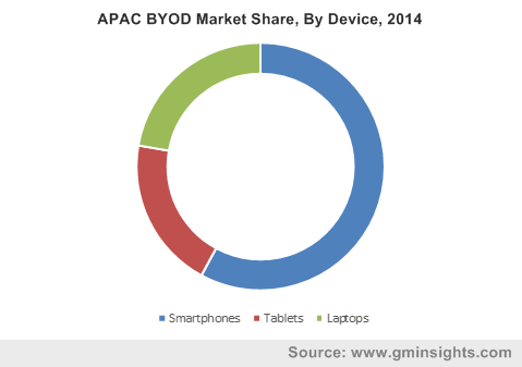 North America BYOD market size, by device (USD Billion), 2012 – 2022