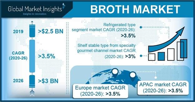 Broth Market Statistics