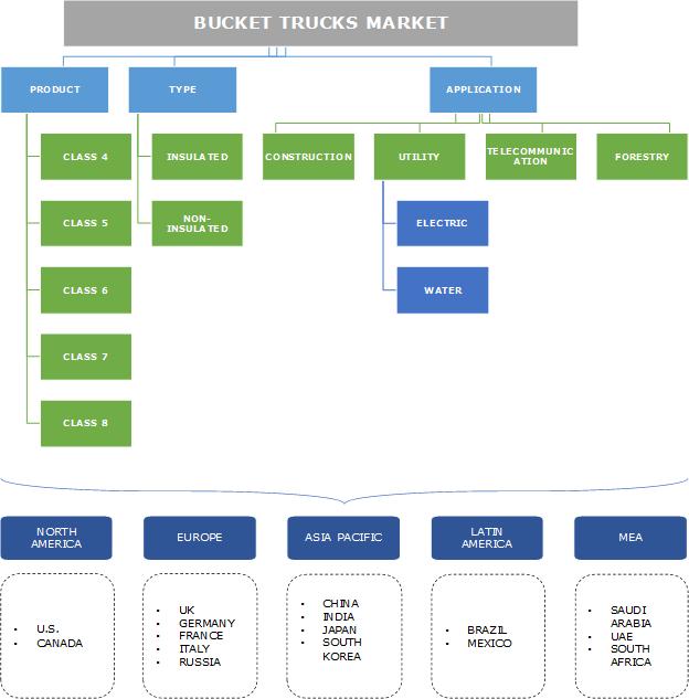 Bucket Trucks Market Segmentation