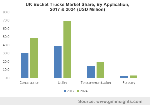 Bucket Trucks Market