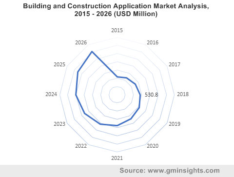 Building and Construction Application Market Analysis, 2015 - 2026 (USD Million)