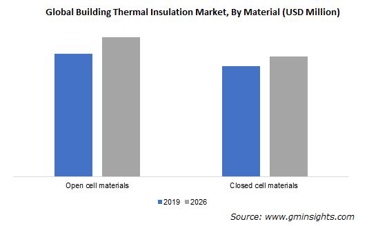 Building Thermal Insulation Market Revenue