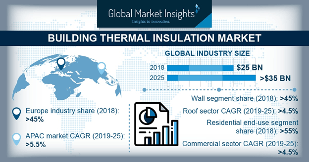 Global Building Thermal Insulation Market