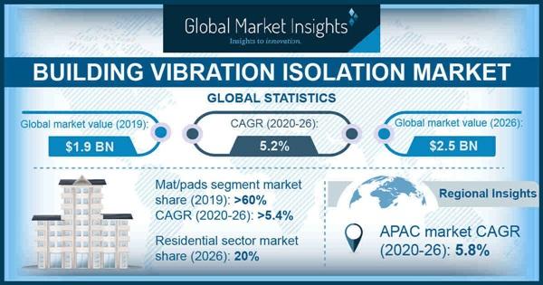 Building Vibration Isolation Market