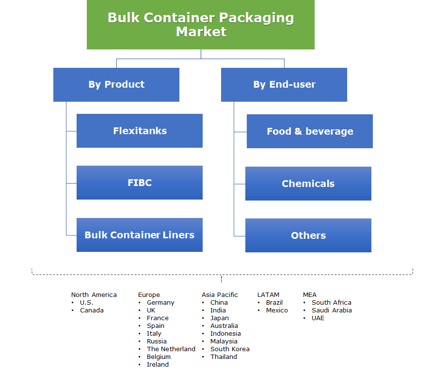 Bulk Container Packaging Market Segmentation
