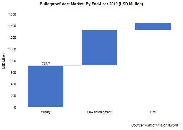 Bulletproof Vest Market By End User