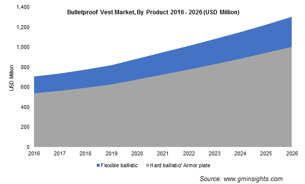 Bulletproof Vests Market By Product