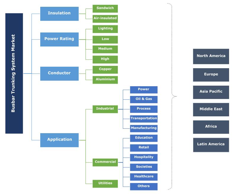 Busbar Trunking System Market Segmentation