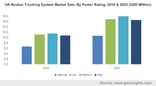 Europe Busbar Trunking System Market Size, By Power Rating, 2016 & 2024 (USD Million)