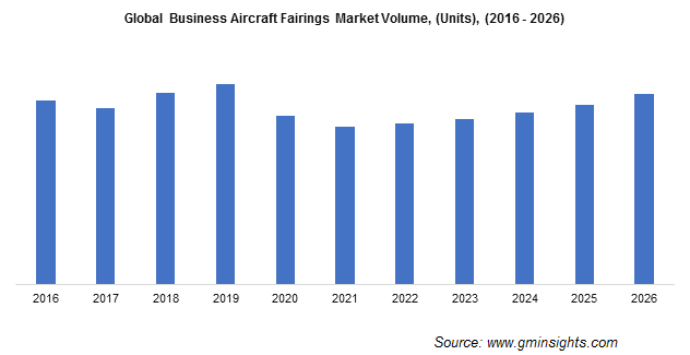 Business Aircraft Fairings Market