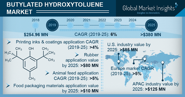 U.S. Butylated Hydroxytoluene Market Size, By Application, 2018 & 2025, (Kilo Tons)