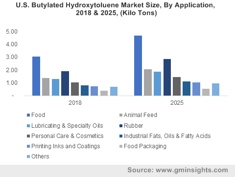 U.S. Butylated Hydroxytoluene Market Size, By Application, 2018 & 2025, (Kilo Tons)