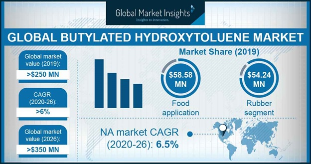 Butylated Hydroxytoluene Market Outlook