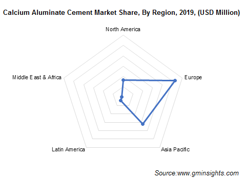 Calcium Aluminate Cement Market Share