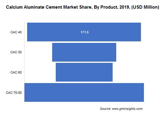 Calcium Aluminate Cement Market Revenue