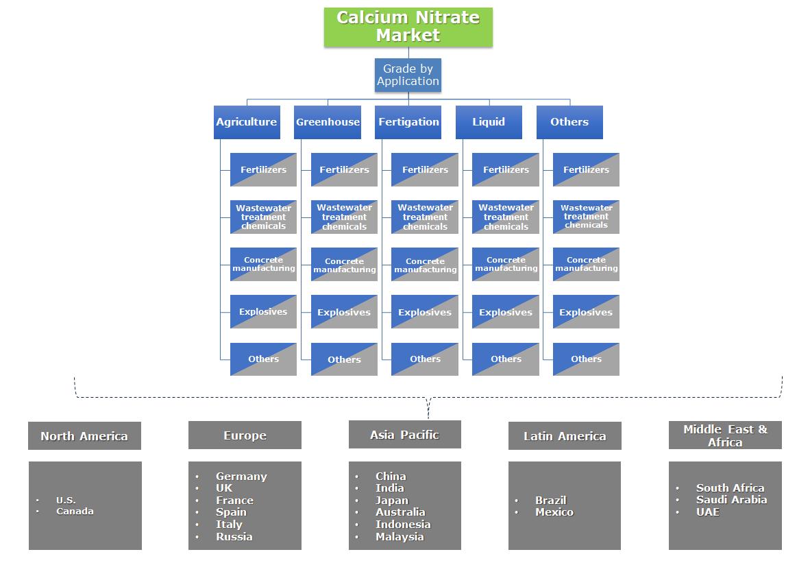 Calcium Nitrate Market Segmentation