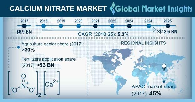 Calcium Nitrate Market