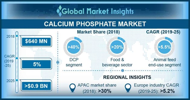 North America Calcium Phosphate Market, By Product, 2018 & 2025, (USD Million)