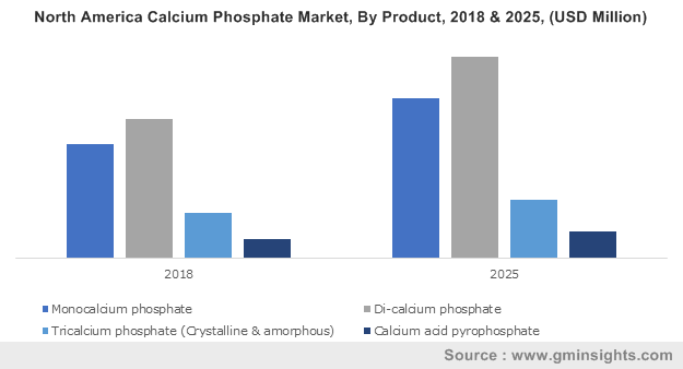 North America Calcium Phosphate Market, By Product, 2017 & 2024, (Kilotons)