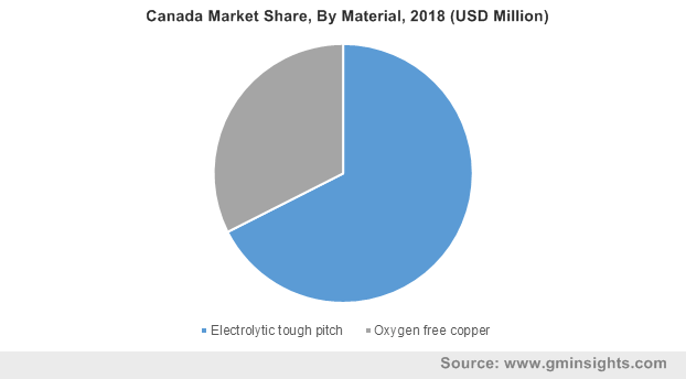 Canada Market Share, By Material, 2018 (USD Million)