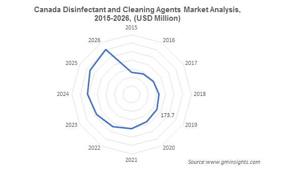 North America Disinfectants and Cleaning Agents Market by Country