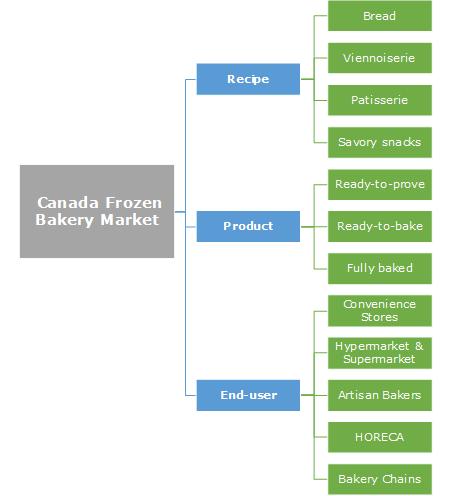 Canada Frozen Bakery Market Segmentation