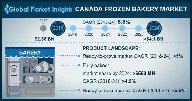 Canada Frozen Bakery Market Size, By End-user, 2013 – 2024 (USD Million)