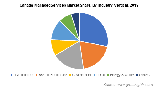 Canada Managed Services Market Share