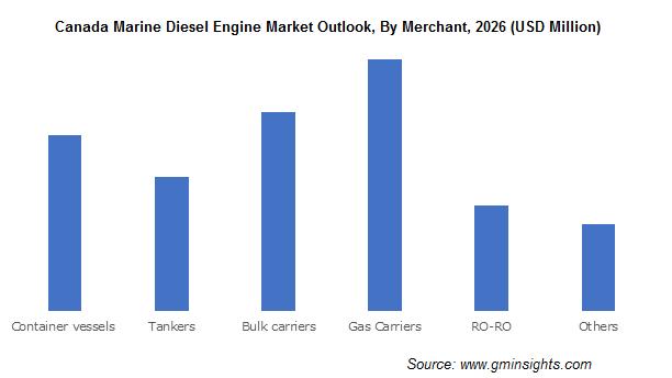 Canada Marine Diesel Engine Market