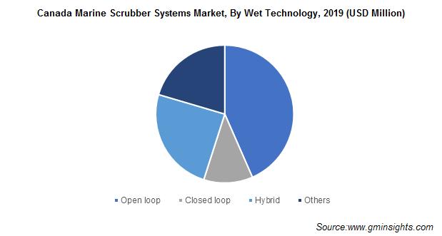 Canada Marine Scrubber Systems Market