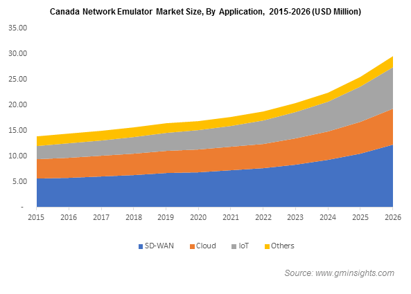 Canada Network Emulator Market By Application