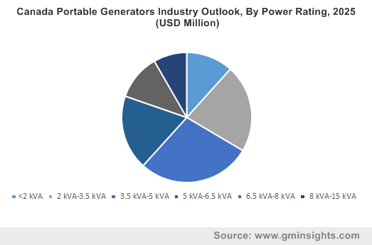 Canada Portable Generators Market By Power Rating