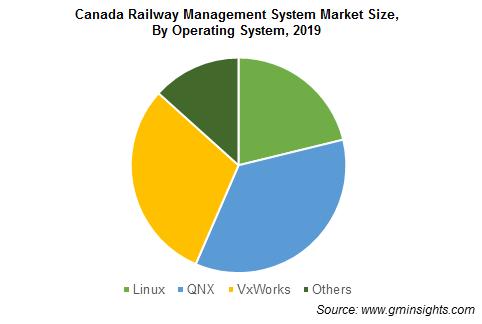 Canada Railway Management System Market