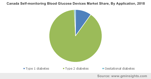 Canada Self-monitoring Blood Glucose Devices Market By Application