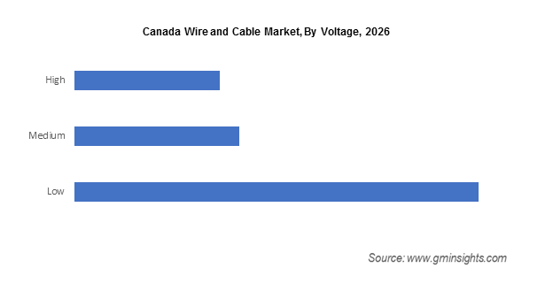 Canada Wire and Cable Market By Voltage