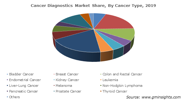 Cancer Diagnostics Market By Cancer Type