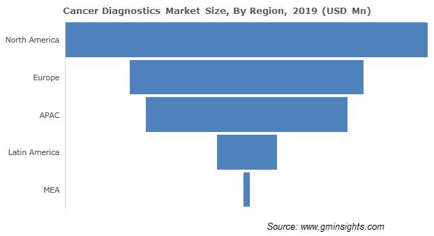Cancer Diagnostics Market By Region