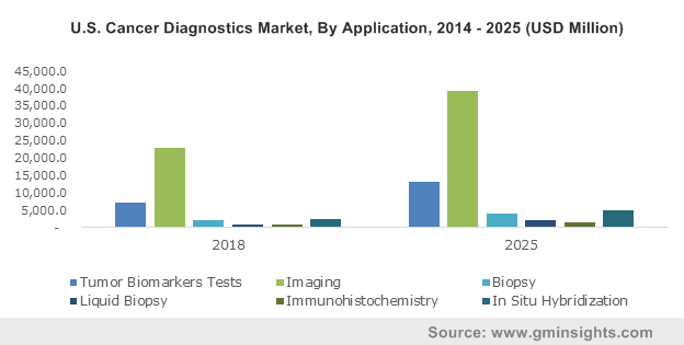 China Cancer Diagnostics Market, By Application, 2013 – 2024 (USD Million)