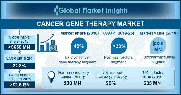 U.S. Cancer Gene Therapy Market size, by type, 2012 - 2024 (USD Million)