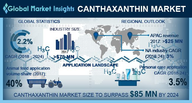 Global Canthaxanthin Market To Exceed 85 Mn By 2024