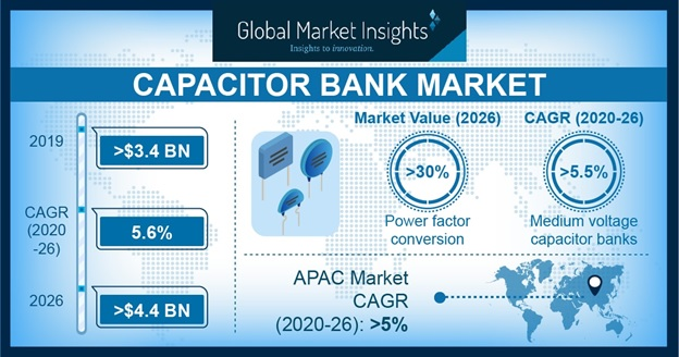 Capacitor Bank Market Outlook
