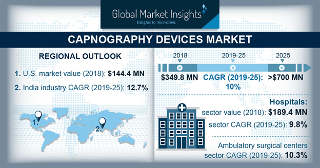 Capnography Device Market