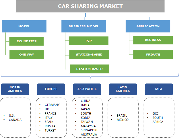 Car Sharing Market Segmentation