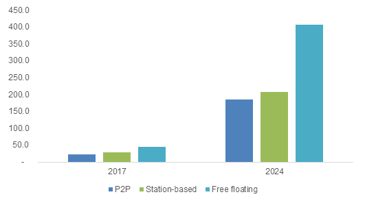 Global 2018-2024 Industry Size