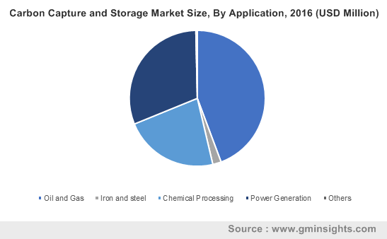 Carbon Capture and Storage Market Size, By Application, 2016 (USD Million)