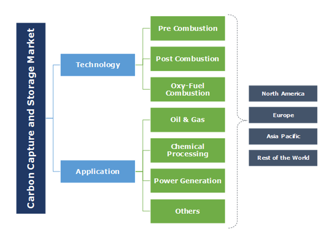 Carbon Capture And Storage Market Segmentation