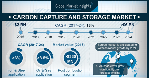 Europe Carbon Capture and Storage Market Size, By Technology, 2016 & 2024 (USD Million)